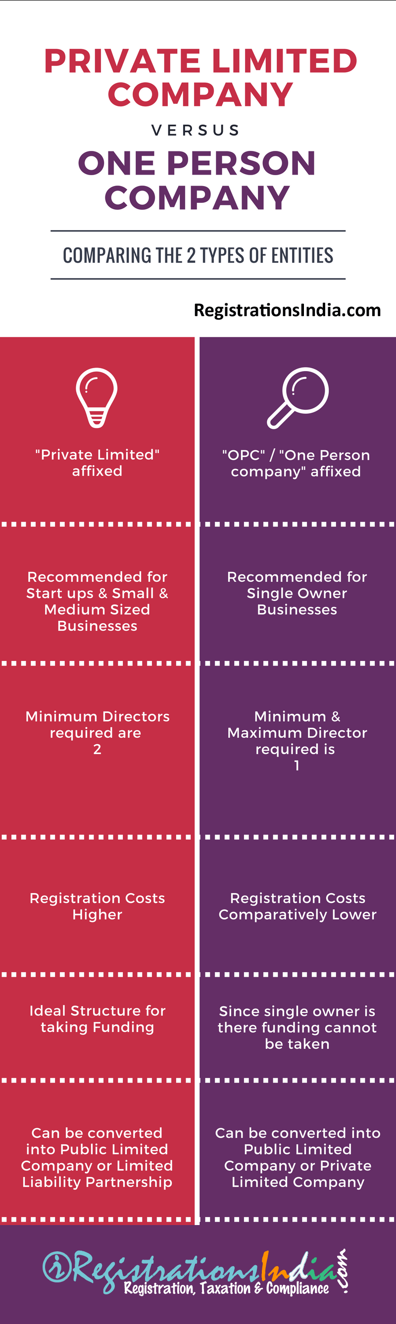 Differences between Private Limited Company and One Person Company infographic